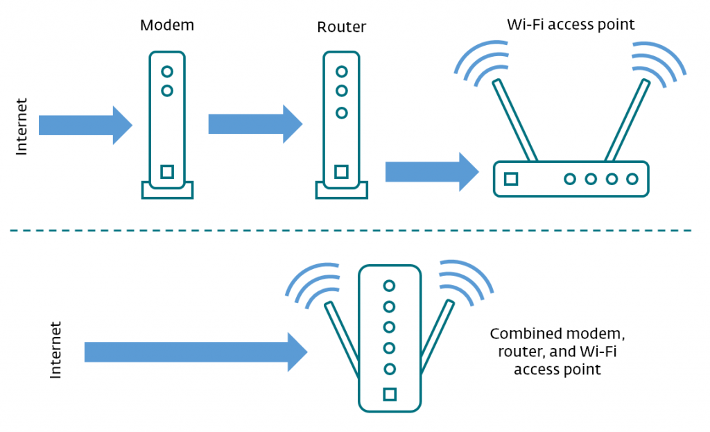 Reboot the Router and Modem