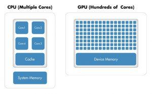 Use GPU for Intensive Programs
